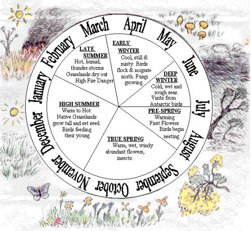 A six season calendar for the Melbourne region